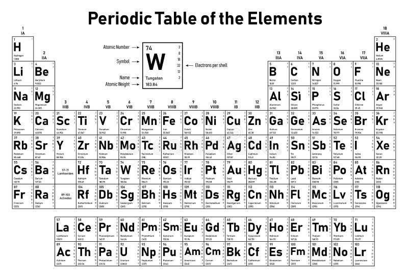 Periodic Table Elements Stock Illustrations – 6,346 Periodic