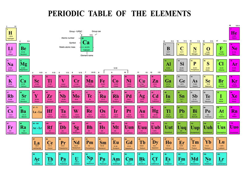 Periodic Table of the Elements royalty free illustration