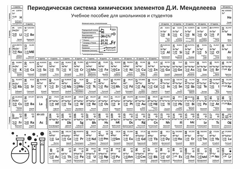 Periodic table elements vector. Chemistry chart stock illustration