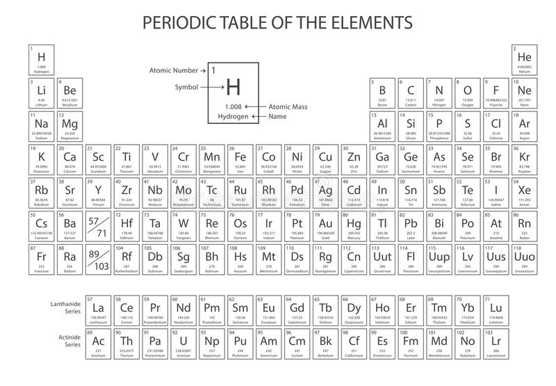 download periodic table of the elements vector stock vector illustration of periodic chemical - Periodic Table Of Elements Vector