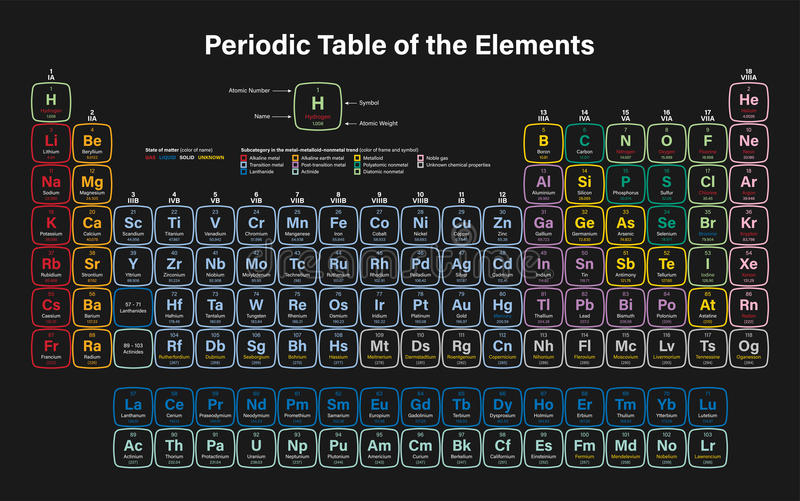 Periodic table of the elements stock vector illustration of download periodic table of the elements stock vector illustration of laboratory design 94205920 urtaz Choice Image