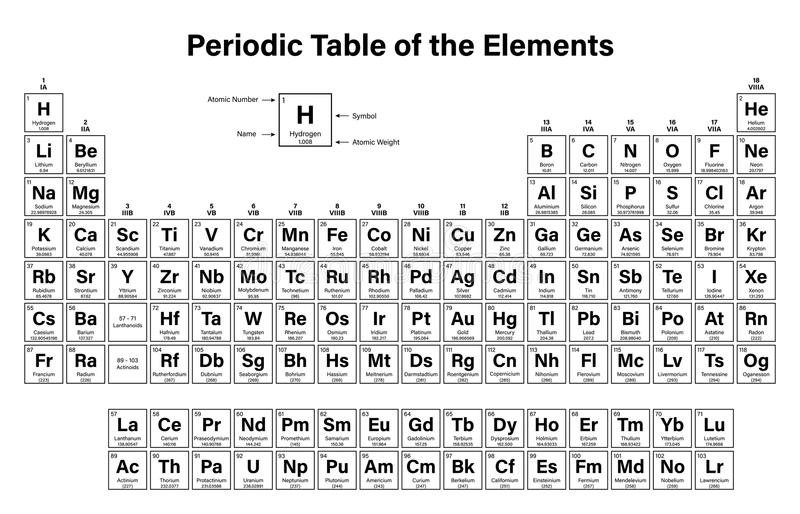 Printable periodic tables periodic table of elements with names and 30 printable periodic tables for chemistry science notes and projects download periodic table of the elements urtaz Choice Image