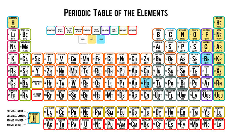Periodic Table Of The Elements White Stock Vector Illustration Of