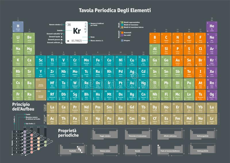 Periodic Table of the Chemical Elements - italian version stock illustration