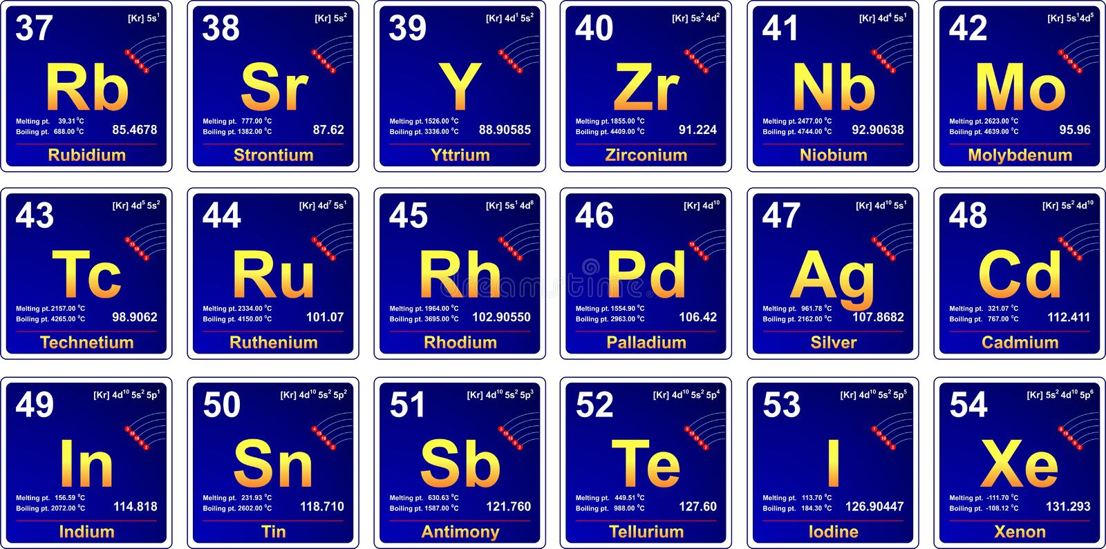 Periodic table, period 5. Chemical elements of period 5 from periodic table stock illustration