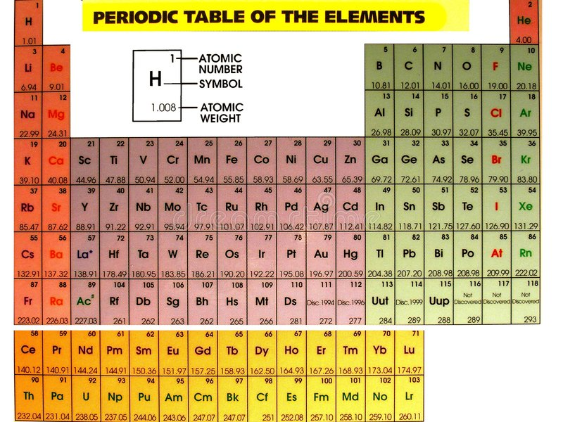 Periodic Table with title stock photography