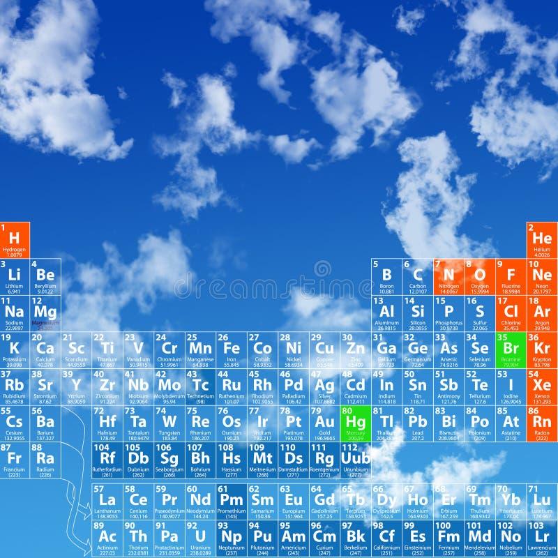 PeriodicTable contra el cielo libre illustration
