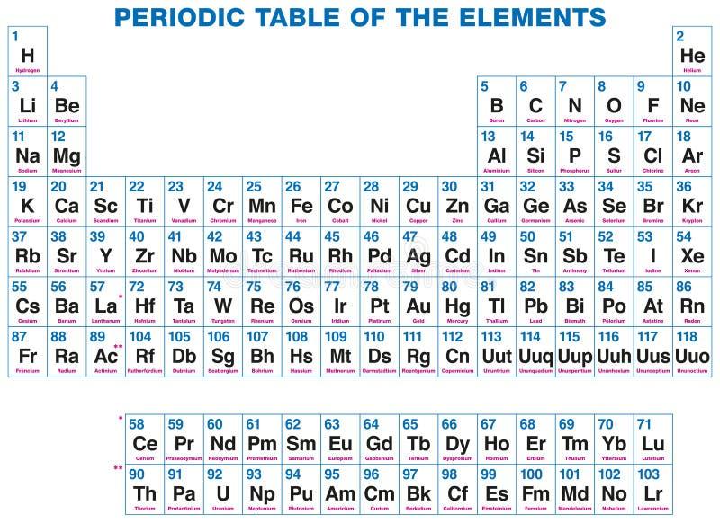 Periodieke Lijst van de Elementen royalty-vrije illustratie