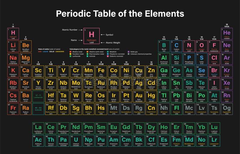 Periodieke Lijst van de Elementen vector illustratie