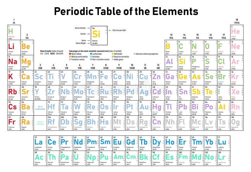 Periodieke Lijst van de Elementen stock illustratie