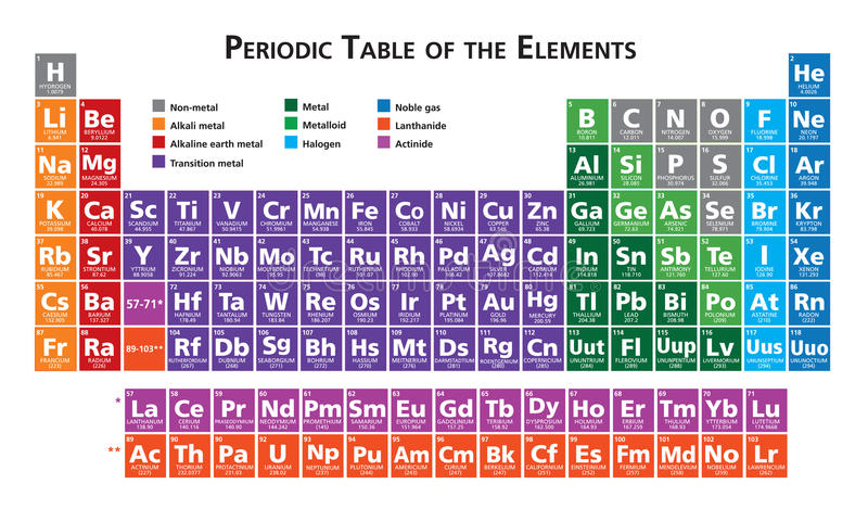 Periodieke lijst van de elementenillustratie stock illustratie