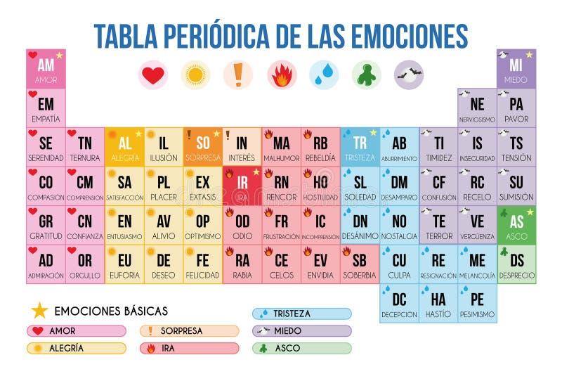 Periodieke lijst van emoties in Spaanse Vectorillustratie vector illustratie