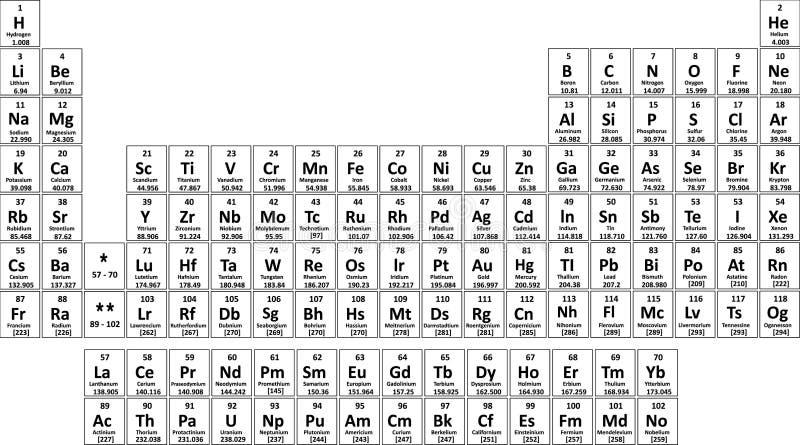 Periodische Tabelle der Elemente lizenzfreie abbildung