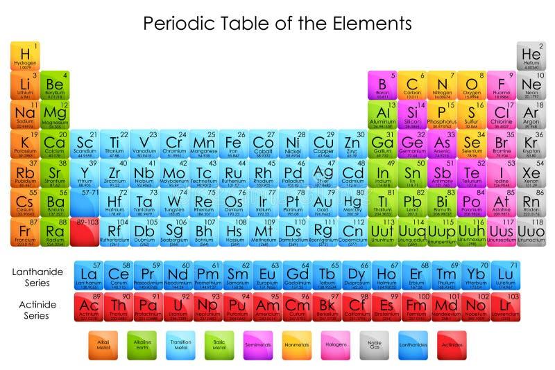 Periodisk tabell av beståndsdelar royaltyfri illustrationer