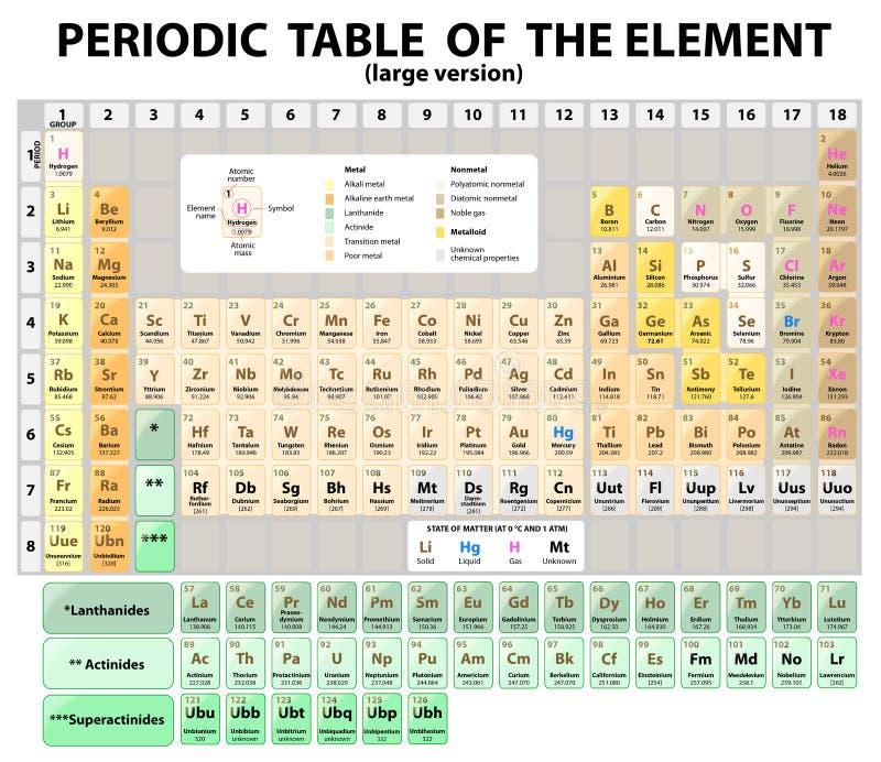 Periodisk tabell av beståndsdelarna.  fördjupat. Vektor royaltyfri illustrationer
