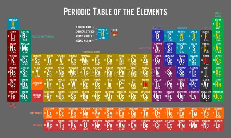 Periodisk tabell av beståndsdelarna, ljus - grå färg stock illustrationer
