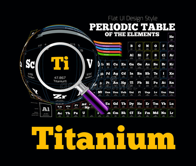 Periodisk tabell av beståndsdelen titanium royaltyfri illustrationer