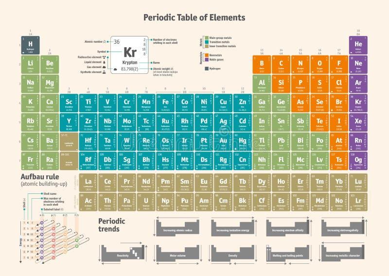 Periodisk tabell av de kemiska beståndsdelarna - engelsk version