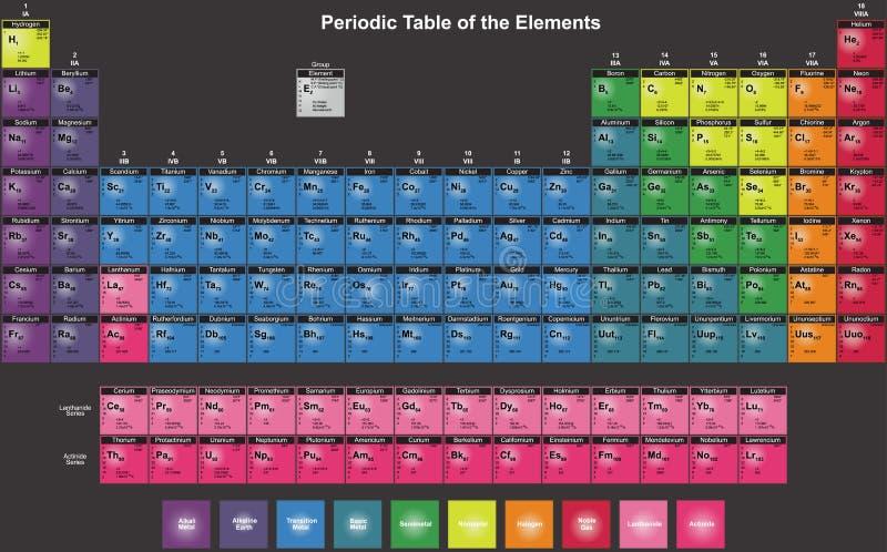 Periodisk tabell av på engelska kemiska beståndsdelar royaltyfri fotografi
