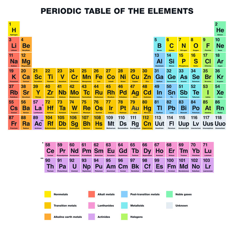 periodisk tabell för element stock illustrationer