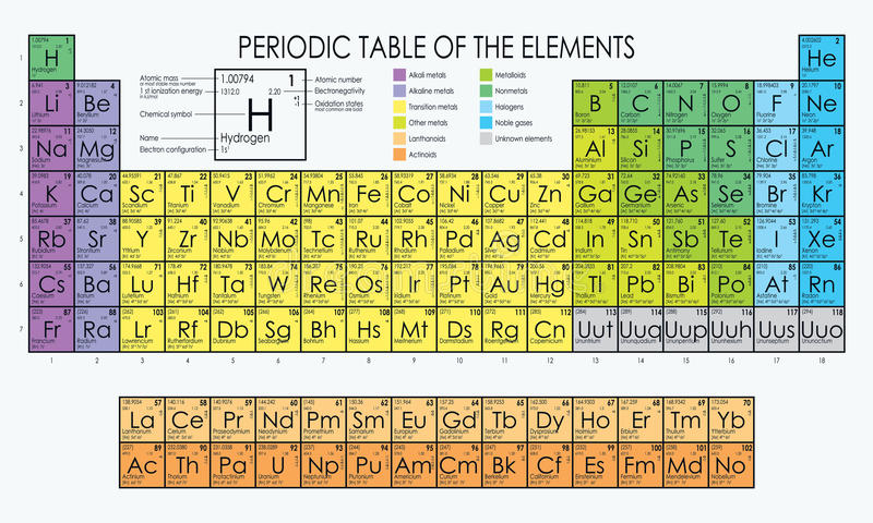 Periodisk tabell för vektor av beståndsdelarna stock illustrationer
