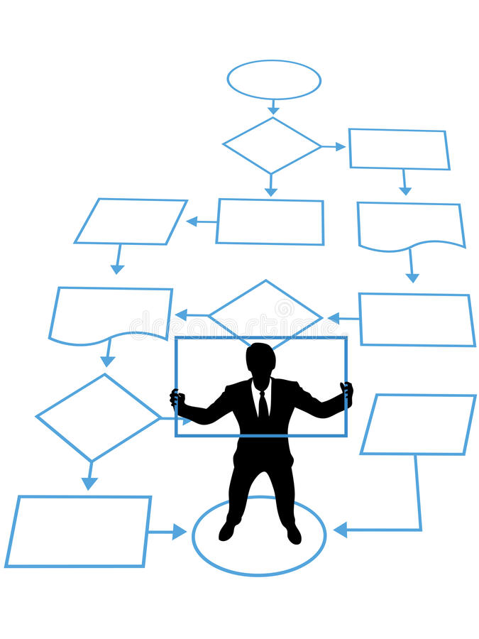 Person is process in business management flowchart. A programmer or manager is a key process in a business management flowchart royalty free illustration