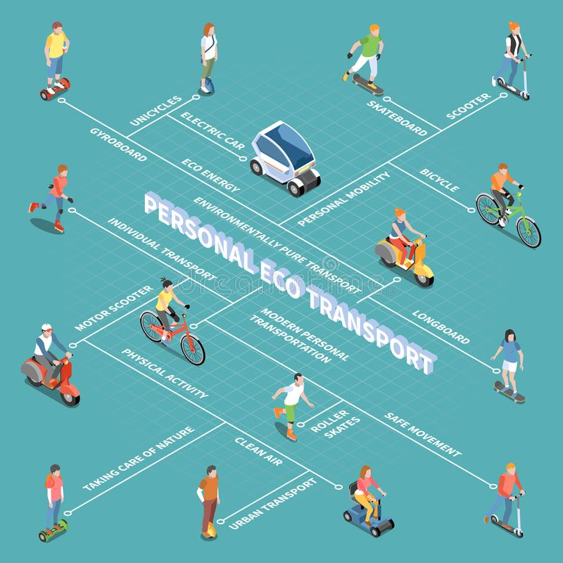 Personal Eco Transportation Flowchart. With personal mobility symbols isometric vector illustration vector illustration