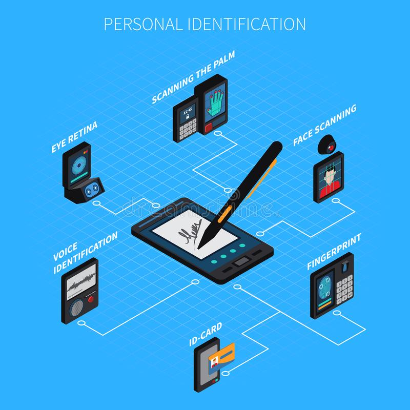 Personal Identification Isometric Composition. On blue background with biometric authentication, id card and electronic signature vector illustration vector illustration