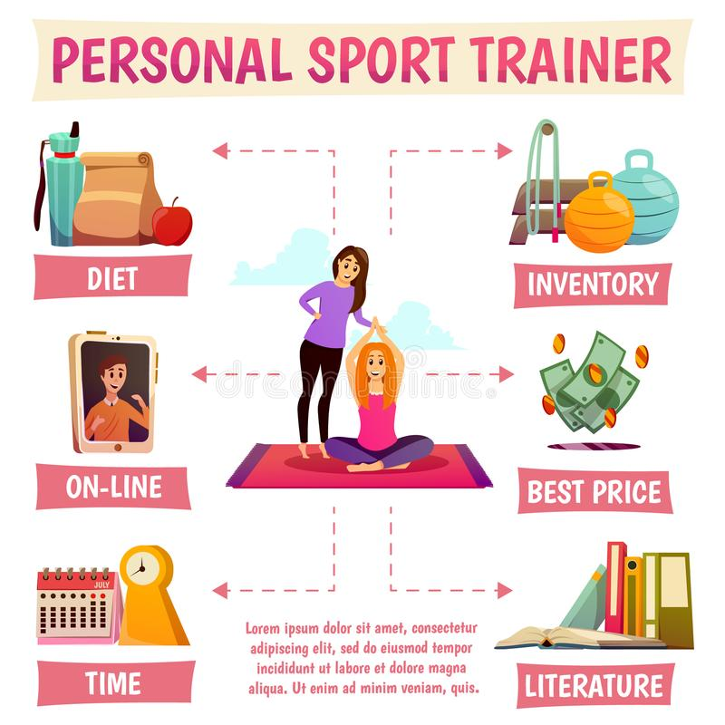 Personal Sport Trainer Flowchart. Including yoga with instructor, diet, online help, equipment, literature, price vector illustration stock illustration