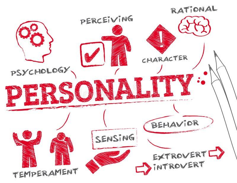 Personlighetsbegrepp stock illustrationer