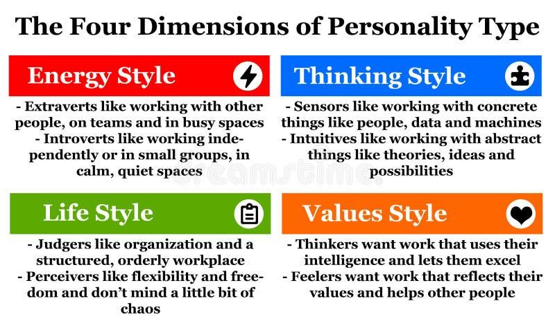 Personlighetstyp stock illustrationer