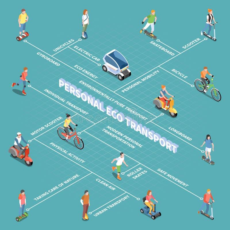 Persoonlijk Eco-Vervoersstroomschema vector illustratie