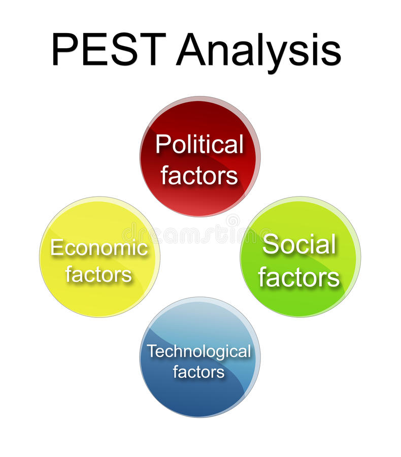 pest analysis for a cafe Business research -- industry analysis pestle analysis search if you're doing a pestle analysis for a company or industry in the united states.