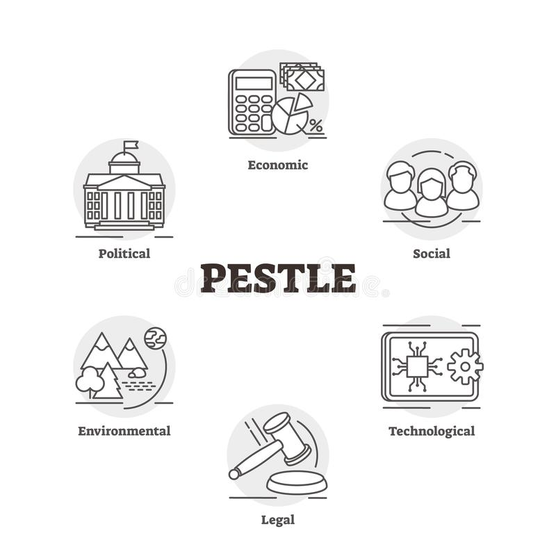 Free PESTLE Vector Illustration. Labeled Market Cognition Analysis Plan Strategy Royalty Free Stock Image - 141056606