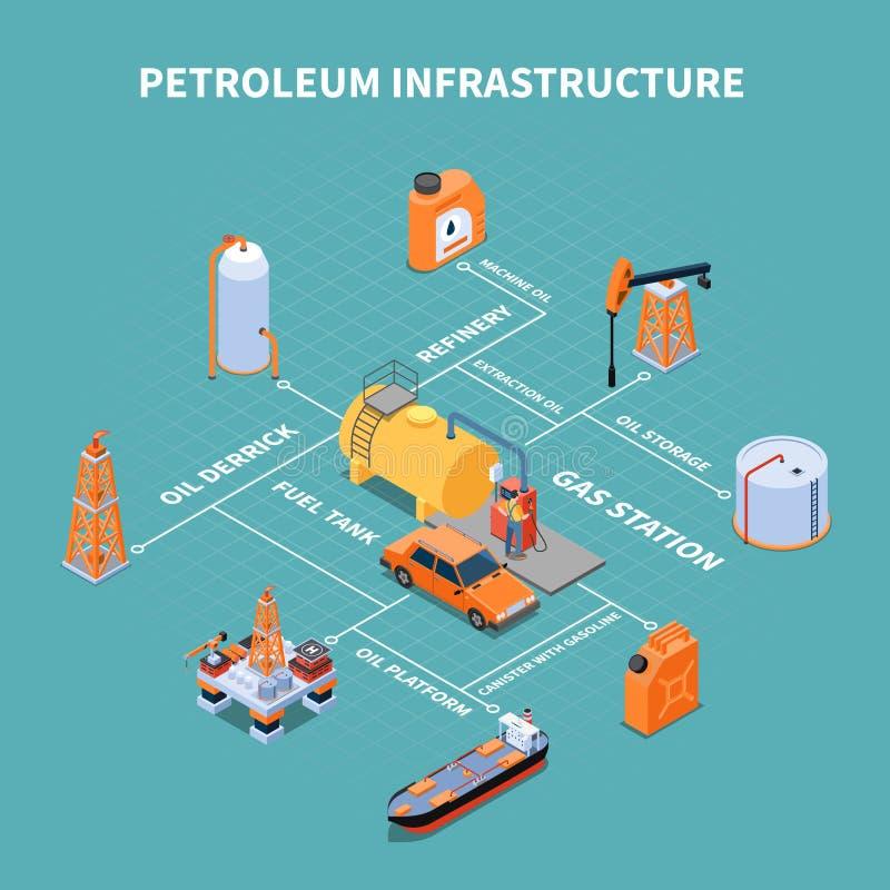 Petroleum Infrastructure Isometric Flowchart. Gas station with petroleum infrastructure facilities isometric flowchart on turquoise background vector vector illustration