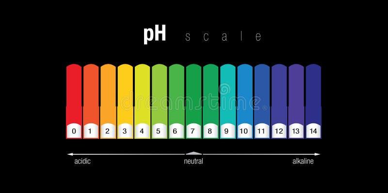 pH-färgdiagram arkivfoton