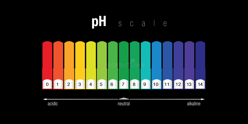 pH kleurengrafiek stock foto's