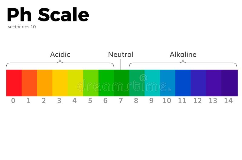 The pH scale royalty free illustration