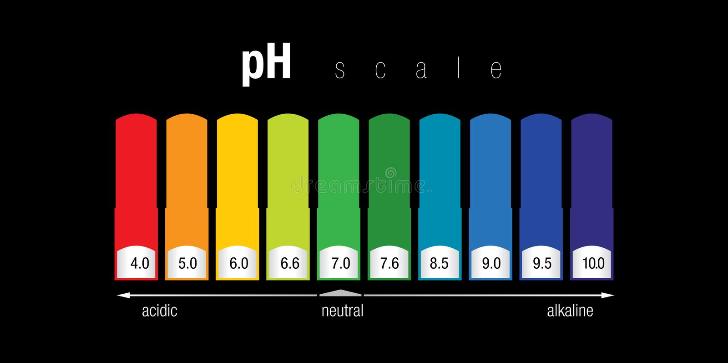 PH schaal stock afbeelding