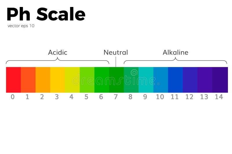 PH skala royalty ilustracja
