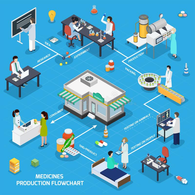 Pharmaceutical Medicine Production Isometric Flowchart. Pharmaceutical production isometric flowchart from research tests manufacturing medicine packaging to royalty free illustration