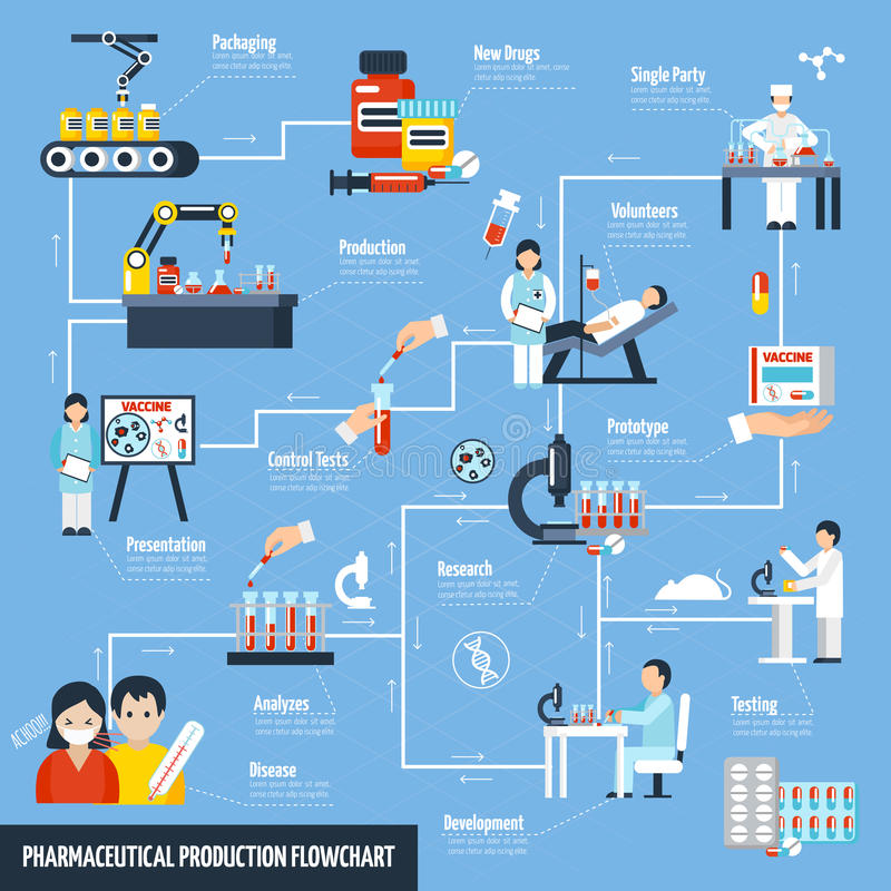 Pharmaceutical Production Flowchart. With science and test symbols flat vector illustration vector illustration