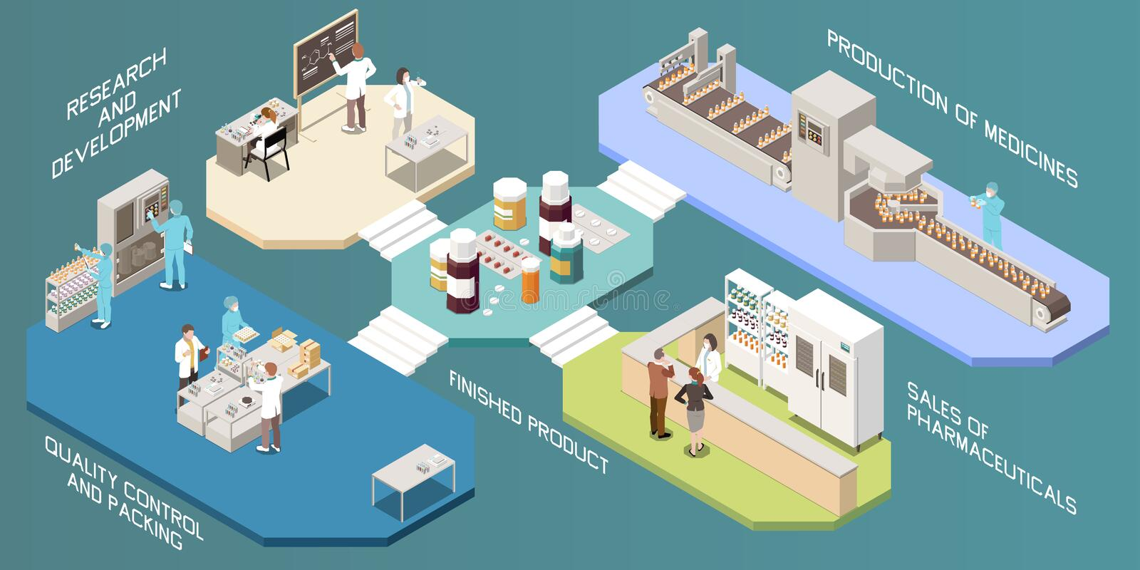Pharmaceutical Production Infographics Layout vector illustration