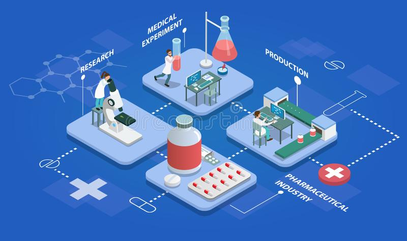 Pharmaceutical production isometric multistore composition with research, medical experiments, production of medicines vector illustration
