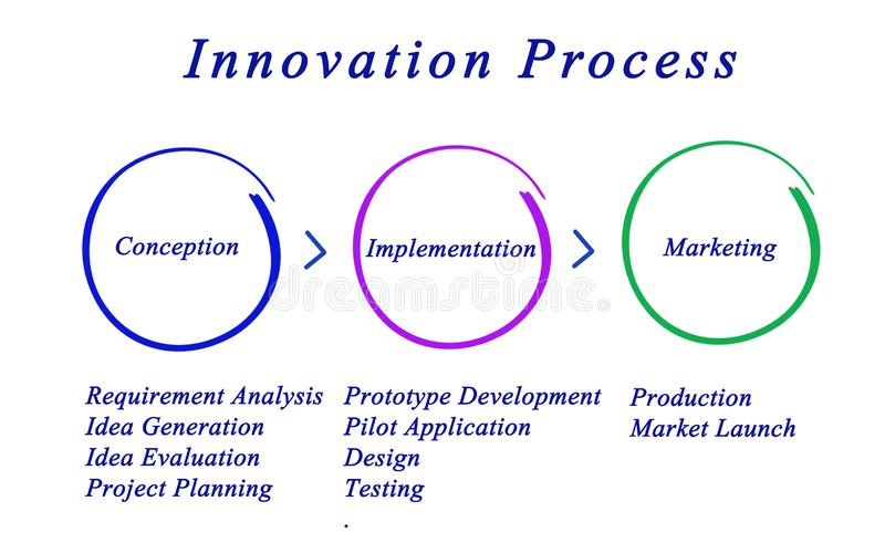 Phases of Innovation Process. Innovation Process: From conception to marketing stock illustration