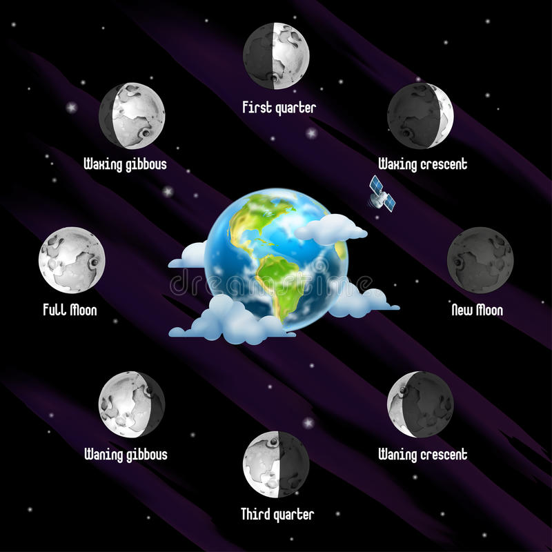 Phases of Moon background stock illustration