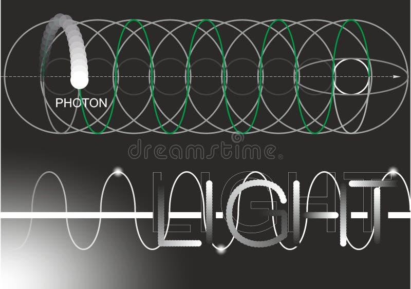 Photon, Licht, Elektron, Physik, Wissenschaft, Zeichnung, Zeichnung, Dunkelheit, Vakuum, Partikel, Strahlung, Dunkelheit, Schwarz stock abbildung