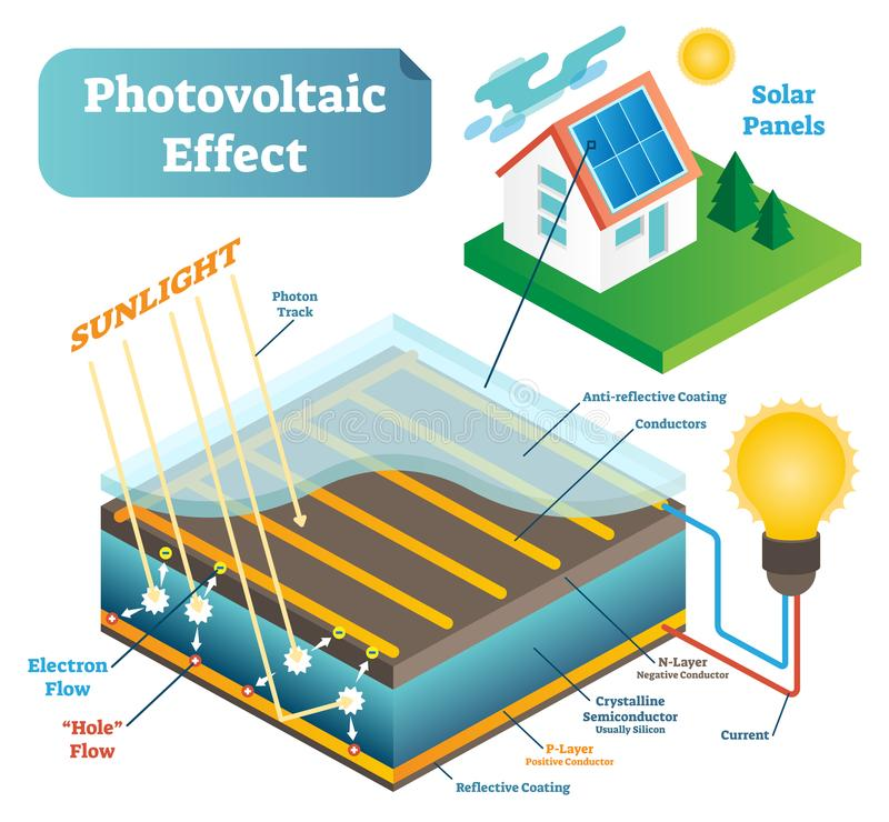 Photovoltaic effect technology vector illustration scheme with sunlight and solar panel. vector illustration
