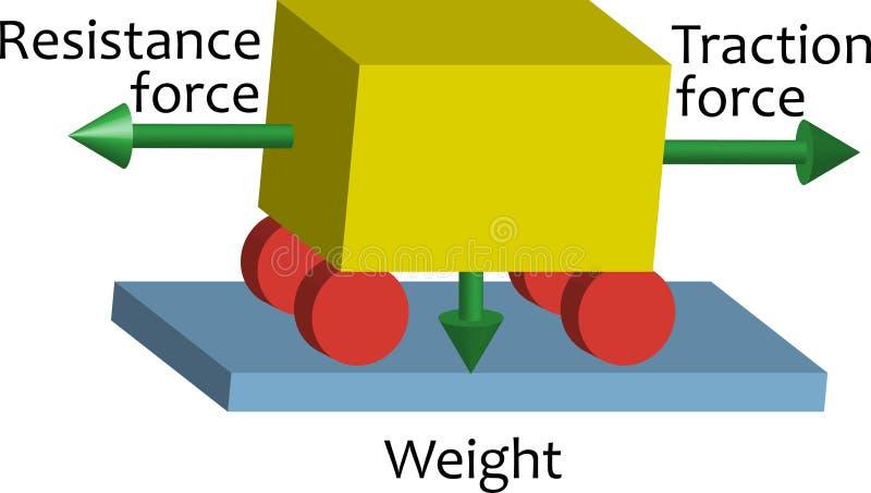 Physics scheme. Traction force stock illustration