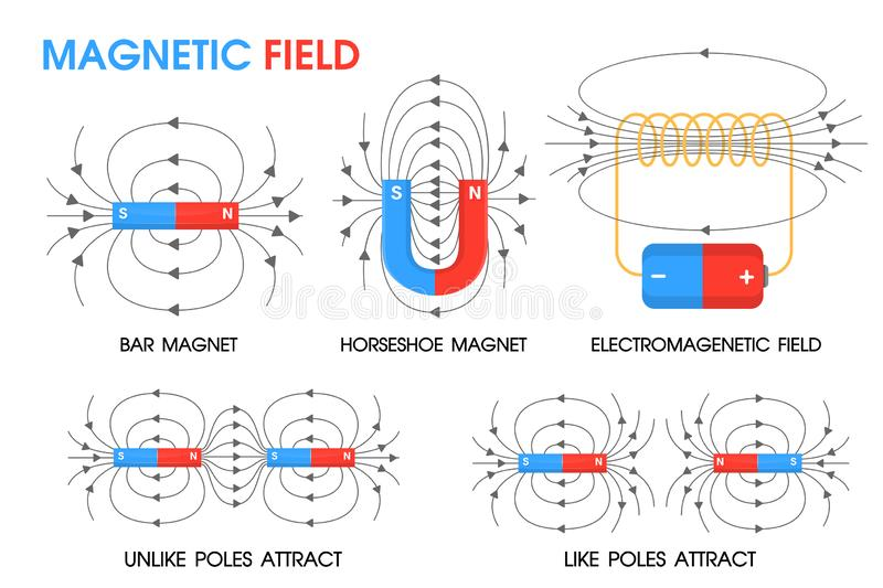 Physics science about the movement of magnetic fields Positive and negative.  stock illustration